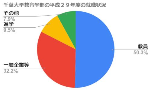 千葉大学教育学部の就職状況